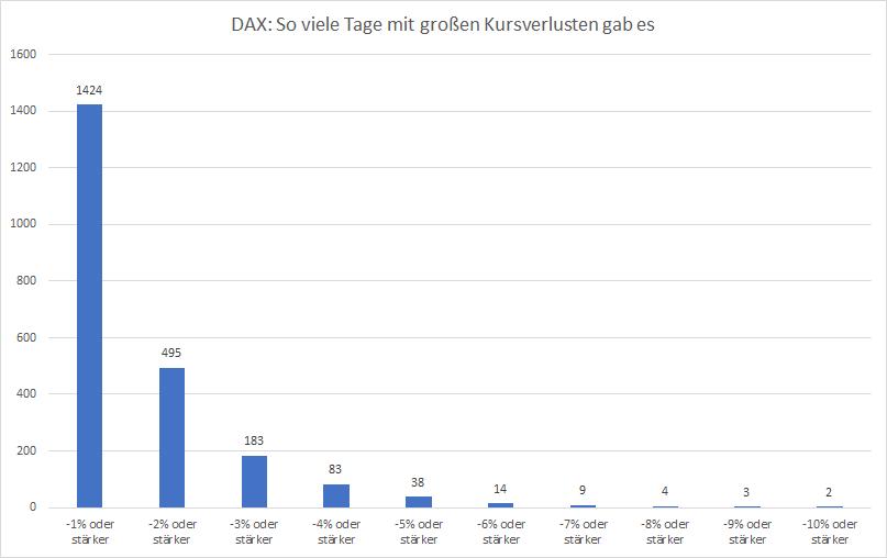 Statistik-Was-macht-der-DAX-nach-einem-Tag-wie-heute-Kommentar-Oliver-Baron-GodmodeTrader.de-1