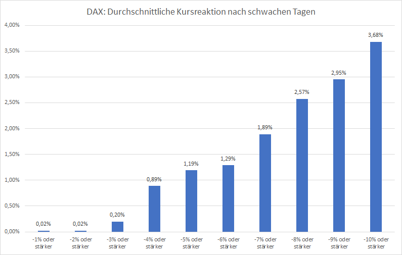 Statistik-Was-macht-der-DAX-nach-einem-Tag-wie-heute-Kommentar-Oliver-Baron-GodmodeTrader.de-2