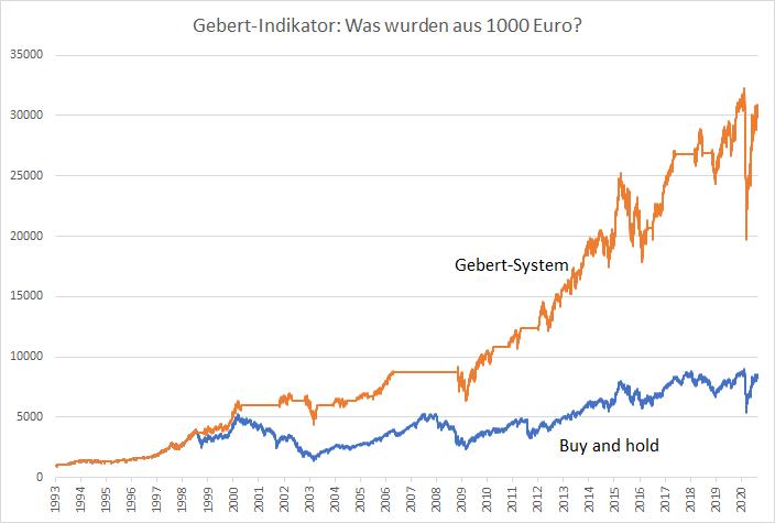 Gebert-Indikator-So-funktioniert-das-Signalsystem-für-den-DAX-Oliver-Baron-GodmodeTrader.de-1