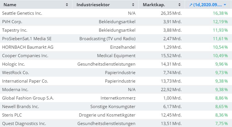 Diese-Aktien-trotzen-dem-Sell-off-Kommentar-Oliver-Baron-GodmodeTrader.de-1