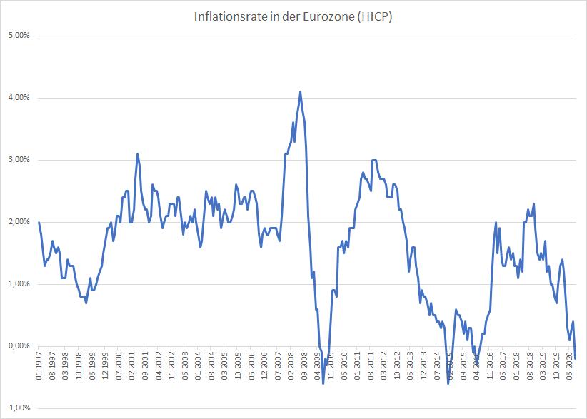 EZB-Präsidentin-Lagarde-deutet-Veränderung-des-Inflationsziels-an-Kommentar-Oliver-Baron-GodmodeTrader.de-1