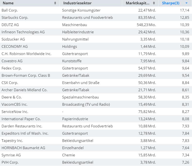 Diese-Aktien-haben-die-schönsten-Aufwärtstrends-Kommentar-Oliver-Baron-GodmodeTrader.de-1