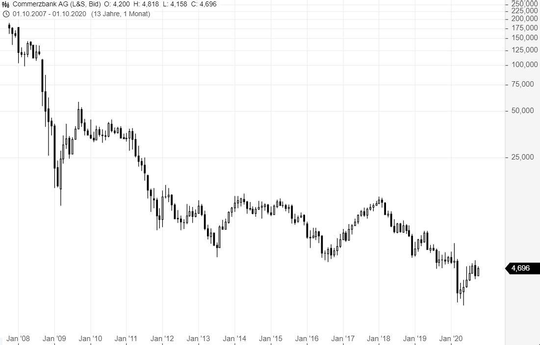 Aktien-Trading-Gewinne-laufen-lassen-Verluste-begrenzen-Oliver-Baron-GodmodeTrader.de-2