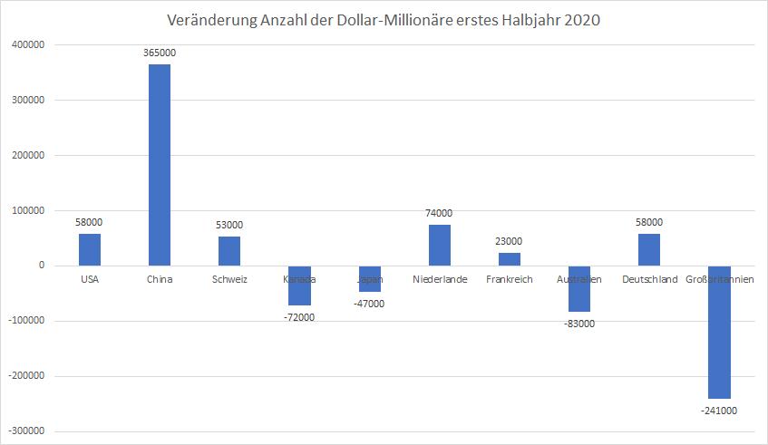 Wohlstand-wächst-trotz-Corona-Pandemie-Kommentar-Oliver-Baron-GodmodeTrader.de-4