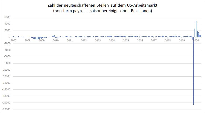 US-Arbeitsmarkt-entwickelt-sich-besser-als-erwartet-Kommentar-Oliver-Baron-GodmodeTrader.de-1