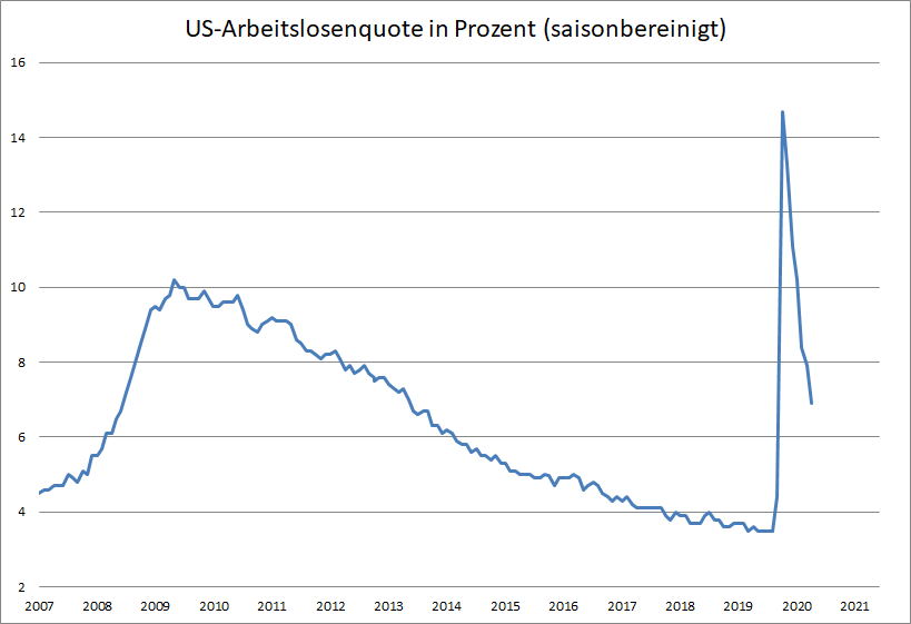 US-Arbeitsmarkt-entwickelt-sich-besser-als-erwartet-Kommentar-Oliver-Baron-GodmodeTrader.de-2