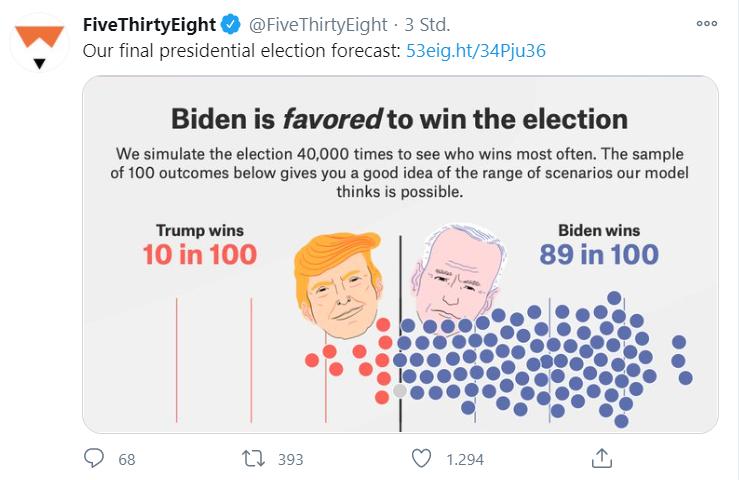 Ist-das-schon-die-Biden-Rally-Kommentar-Oliver-Baron-GodmodeTrader.de-1