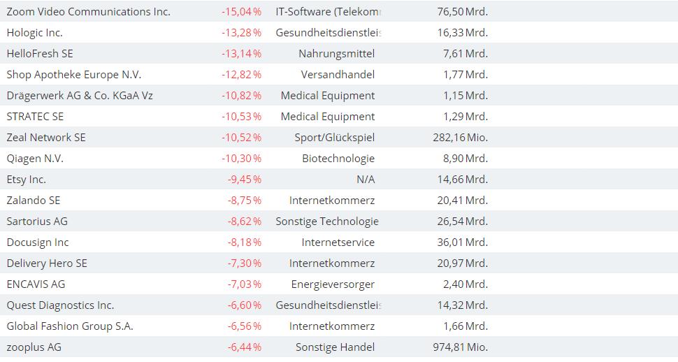 Diese-Aktien-explodieren-jetzt-diese-Aktien-brechen-ein-Chartanalyse-Oliver-Baron-GodmodeTrader.de-2
