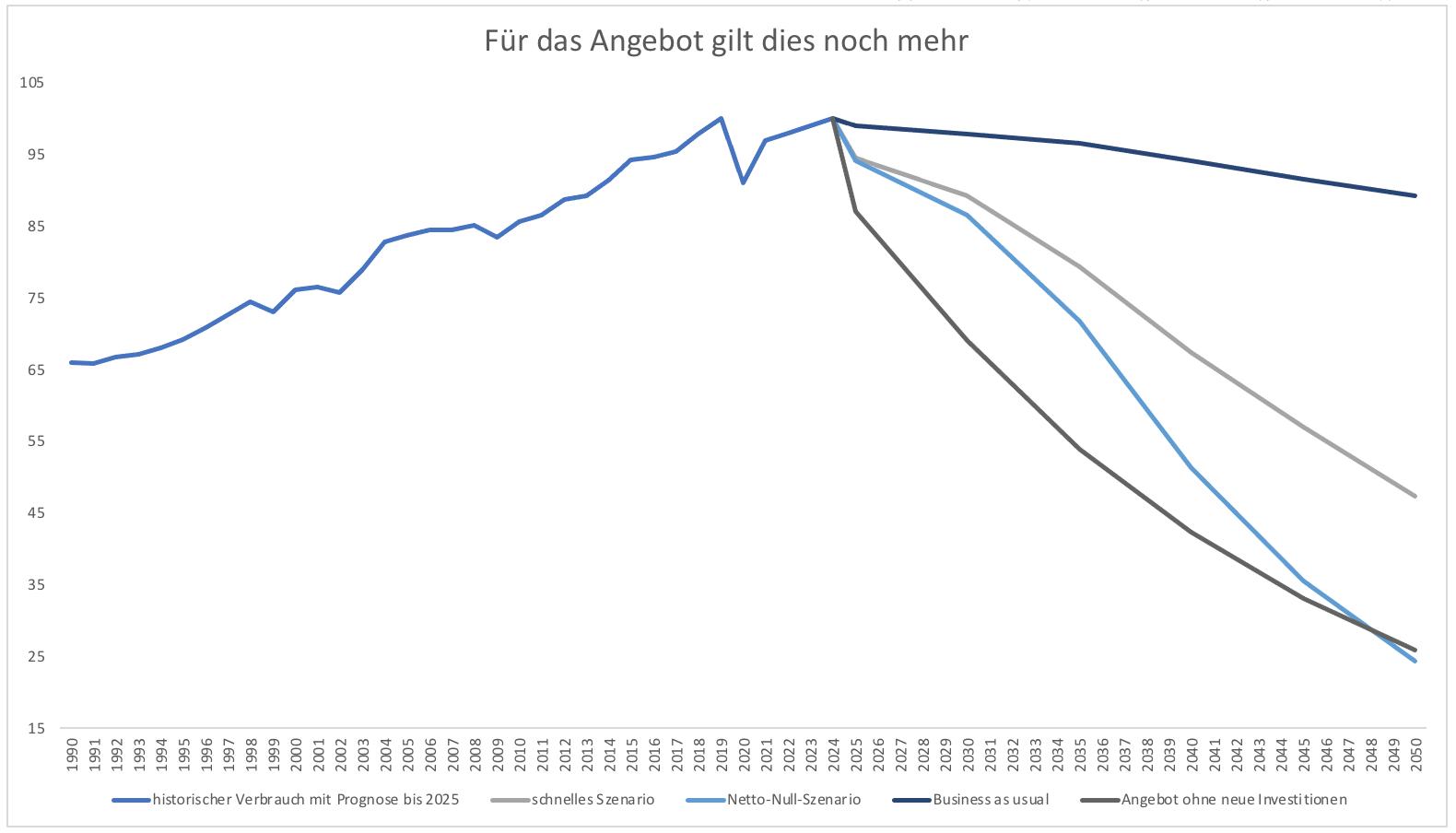 Öl-hat-eine-Zukunft-Kommentar-Clemens-Schmale-GodmodeTrader.de-4