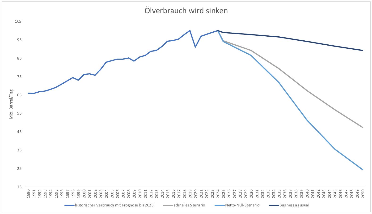 Öl-hat-eine-Zukunft-Kommentar-Clemens-Schmale-GodmodeTrader.de-3