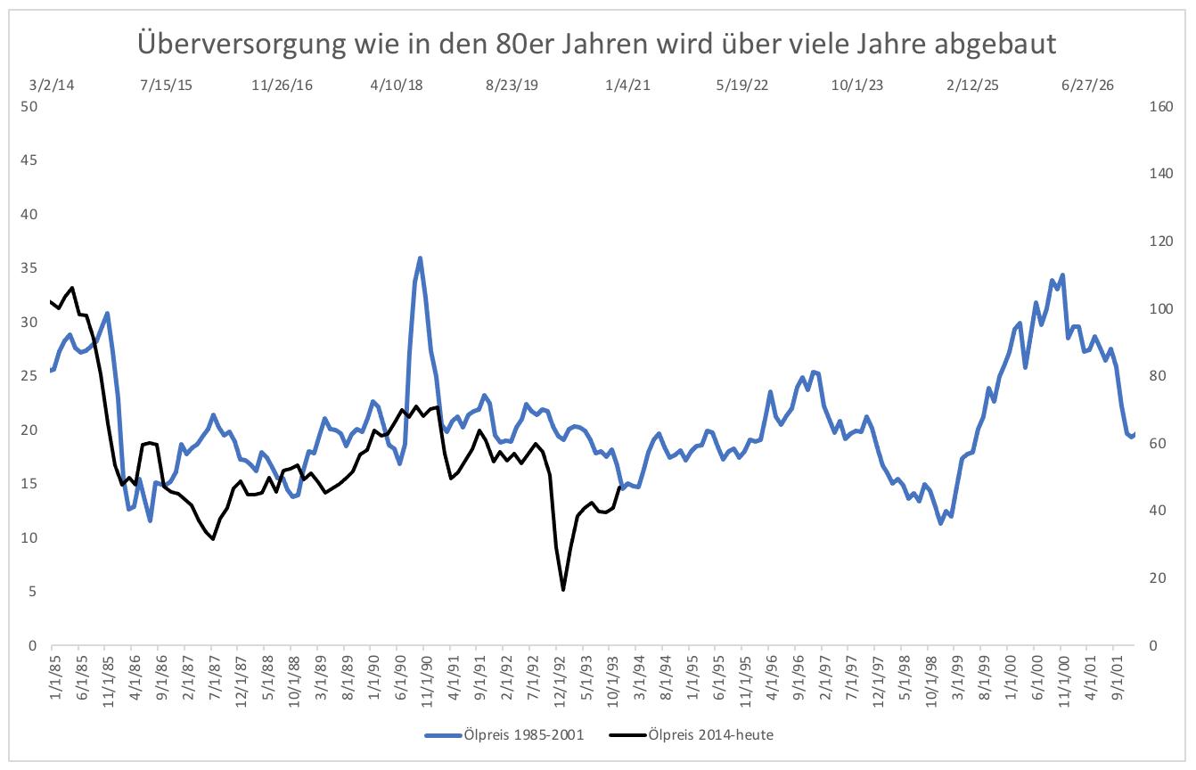 Öl-hat-eine-Zukunft-Kommentar-Clemens-Schmale-GodmodeTrader.de-2
