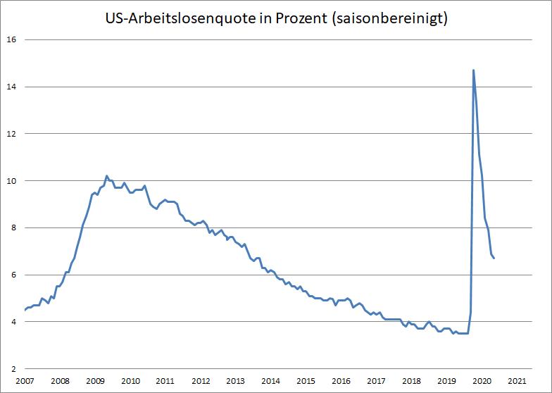 US-Arbeitsmarktdaten-deutlich-schwächer-als-erwartet-Kommentar-Oliver-Baron-GodmodeTrader.de-1