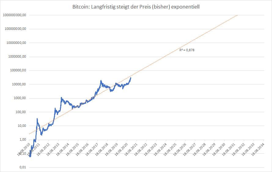 Bitcoin Kostet Erstmals Mehr Als 30 000 Dollar Godmodetrader