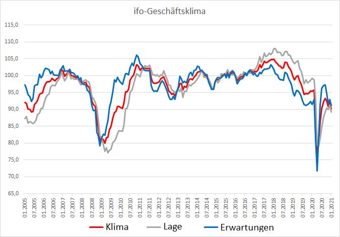 ifo-Geschäftsklima-sinkt-stärker-als-erwartet-Kommentar-Oliver-Baron-GodmodeTrader.de-1