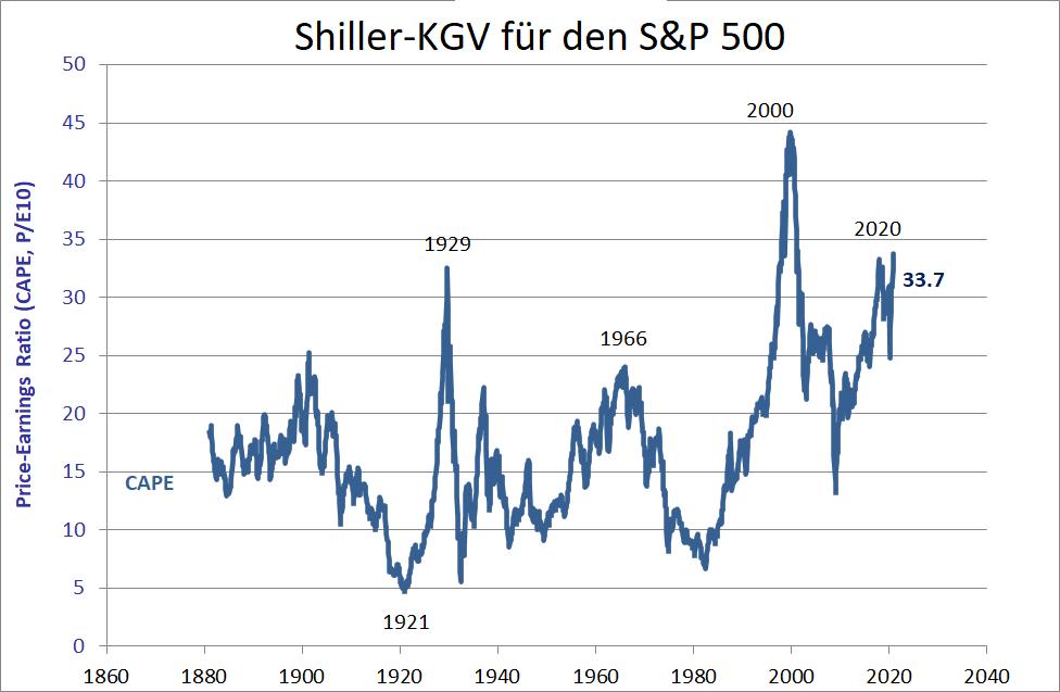 Starinvestor-warnt-vor-Crash-wie-1929-und-2000-Kommentar-Oliver-Baron-GodmodeTrader.de-1