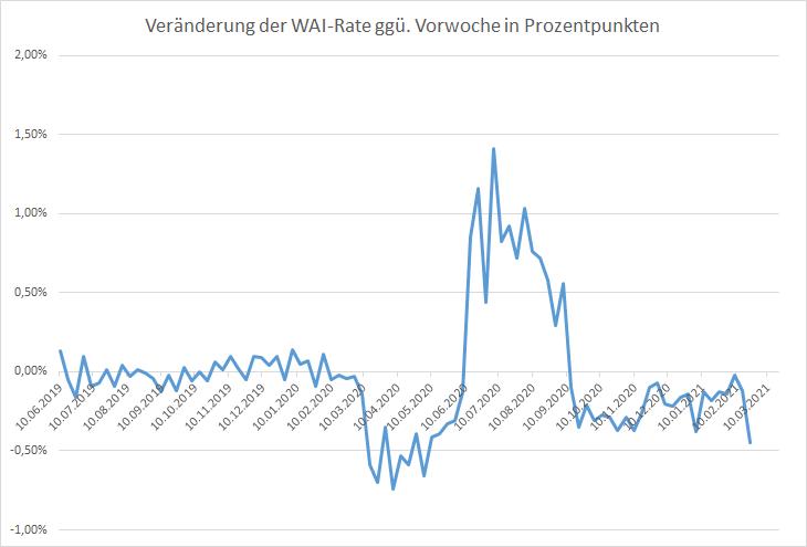 Konjunktur-wieder-im-freien-Fall-Kommentar-Oliver-Baron-GodmodeTrader.de-2