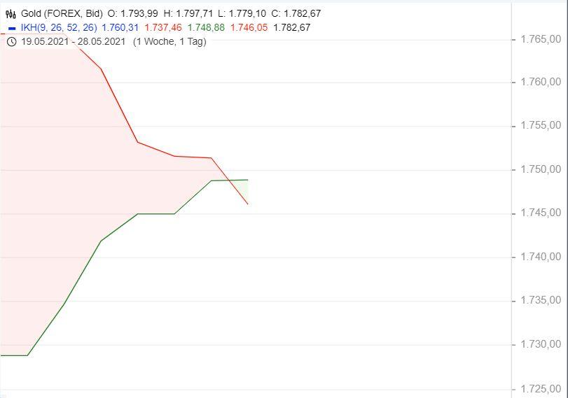 Gold-hui-Bitcoin-pfui-Chartanalyse-Oliver-Baron-GodmodeTrader.de-1