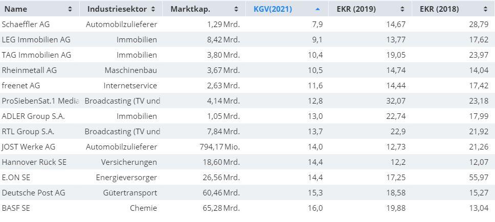 Zauberformel-Das-sind-die-besten-Aktien-aus-Deutschland-Kommentar-Oliver-Baron-GodmodeTrader.de-1