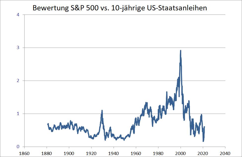 Sind-Aktien-wirklich-extrem-teuer-Kommentar-Oliver-Baron-GodmodeTrader.de-2