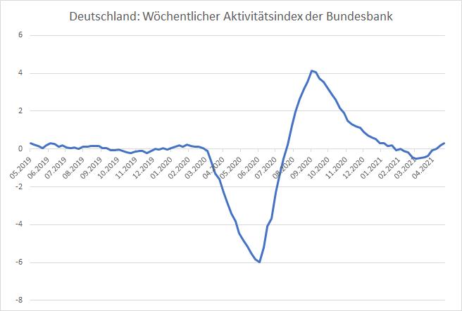 Die-Wirtschaft-normalisiert-sich-zusehends-Kommentar-Oliver-Baron-GodmodeTrader.de-2