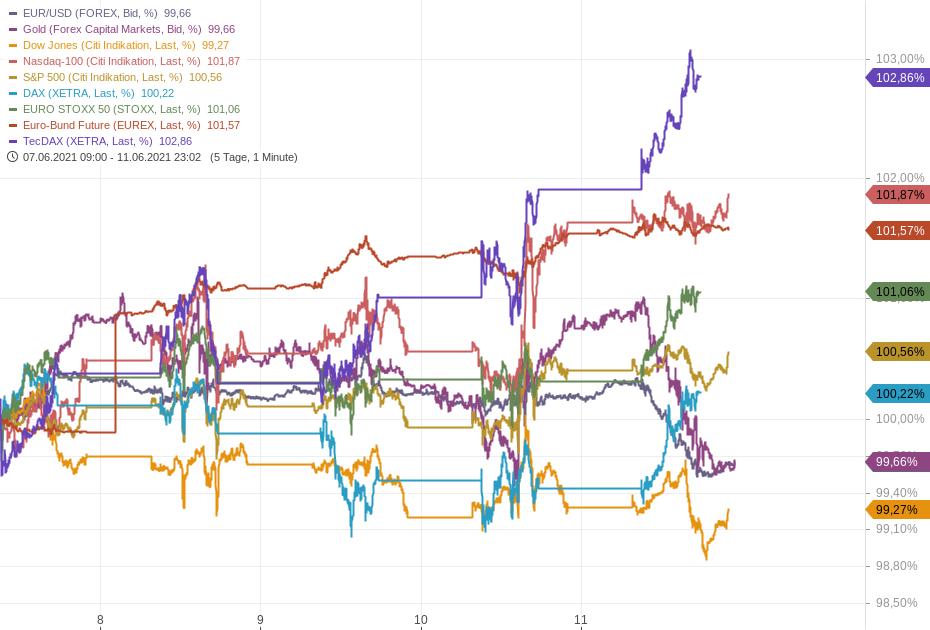 Wochenausblick-Fed-Zinsentscheid-und-großer-Verfall-im-Fokus-Kommentar-Oliver-Baron-GodmodeTrader.de-1