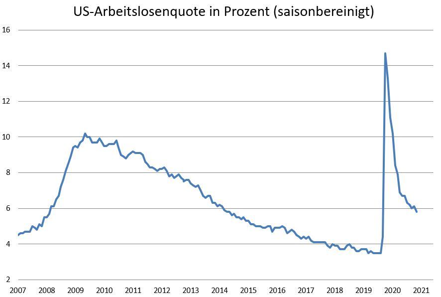 US-Arbeitsmarkt-enttäuscht-hohe-Erwartungen-Kommentar-Oliver-Baron-GodmodeTrader.de-1