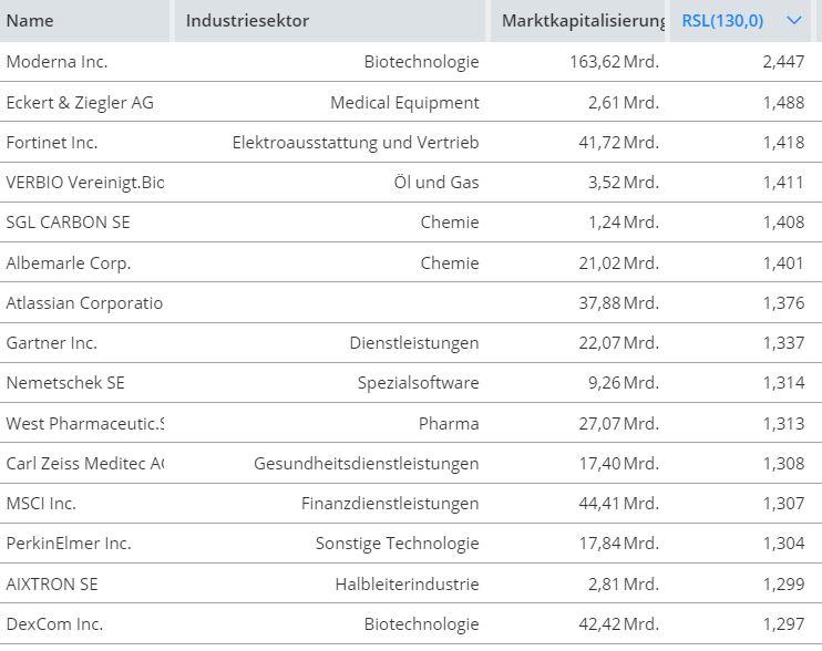 Momentum-Raketen-Das-sind-die-stärksten-Aktien-Chartanalyse-Oliver-Baron-GodmodeTrader.de-1