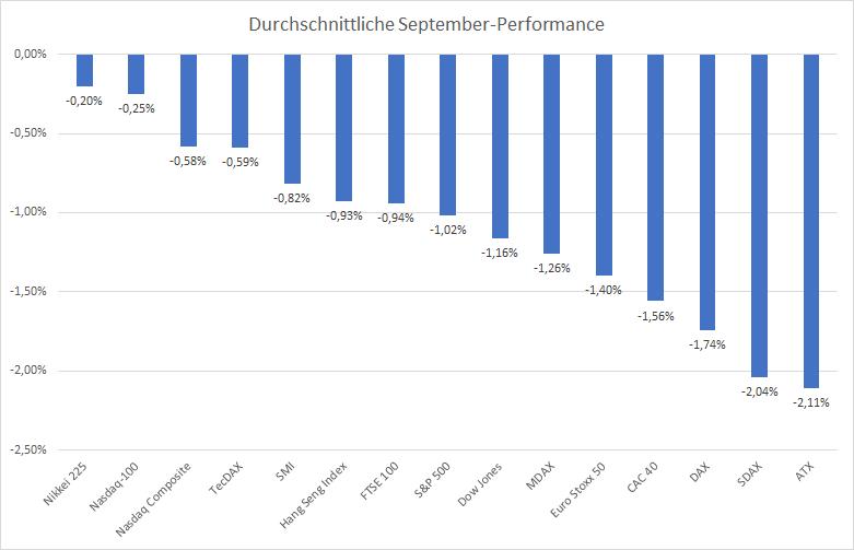 Was-Trader-über-den-September-wissen-müssen-Kommentar-Oliver-Baron-GodmodeTrader.de-3