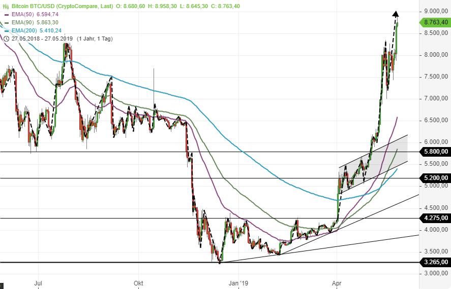 Wohin-der-Bitcoin-jetzt-steigen-könnte-Chartanalyse-Sascha-Huber-GodmodeTrader.de-1