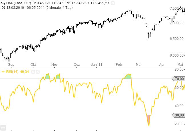 Relative-Stärke-Index-RSI-Was-steckt-hinter-diesem-Indikator-Rene-Berteit-GodmodeTrader.de-2