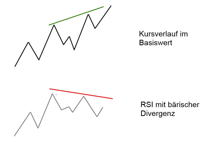 Relative-Stärke-Index-RSI-Was-steckt-hinter-diesem-Indikator-Rene-Berteit-GodmodeTrader.de-3