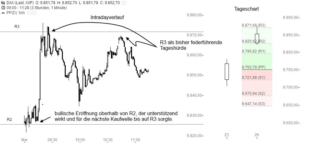 Pivot-Points-Magische-Tradingpunkte-im-Chart-Rene-Berteit-GodmodeTrader.de-3