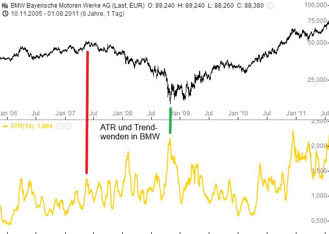 ATR-Der-Volatilität-Rauschen-auf-der-Spur-Rene-Berteit-GodmodeTrader.de-4