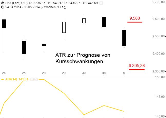 ATR-Der-Volatilität-Rauschen-auf-der-Spur-Rene-Berteit-GodmodeTrader.de-5