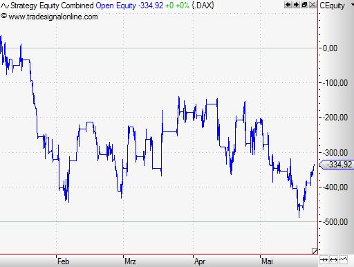 Pivot-Points-Magische-Tradingpunkte-im-Chart-Rene-Berteit-GodmodeTrader.de-5