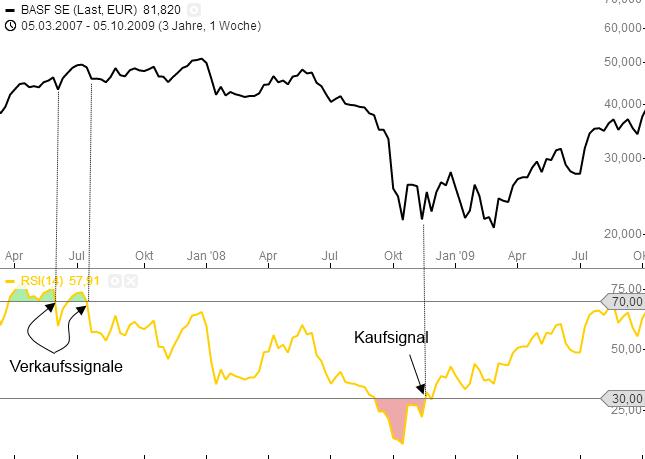 Relative-Stärke-Index-RSI-Was-steckt-hinter-diesem-Indikator-Rene-Berteit-GodmodeTrader.de-6