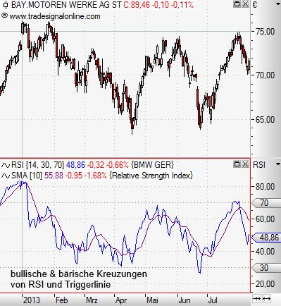 Relative-Stärke-Index-RSI-Was-steckt-hinter-diesem-Indikator-Rene-Berteit-GodmodeTrader.de-7