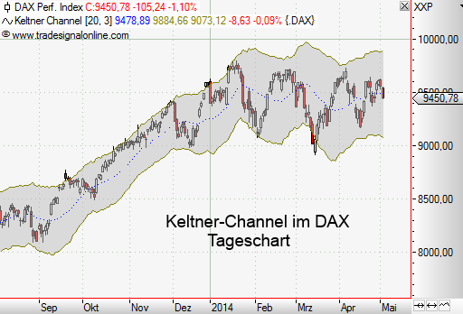 ATR-Der-Volatilität-Rauschen-auf-der-Spur-Rene-Berteit-GodmodeTrader.de-7