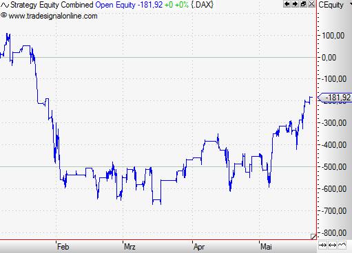 Pivot-Points-Magische-Tradingpunkte-im-Chart-Rene-Berteit-GodmodeTrader.de-7