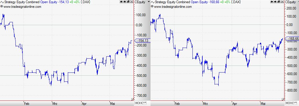 Pivot-Points-Magische-Tradingpunkte-im-Chart-Rene-Berteit-GodmodeTrader.de-8