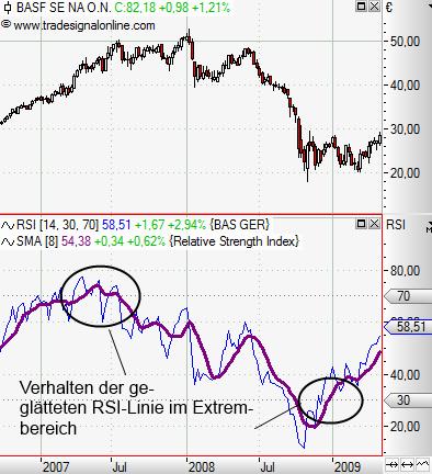 Relative-Stärke-Index-RSI-Was-steckt-hinter-diesem-Indikator-Rene-Berteit-GodmodeTrader.de-9