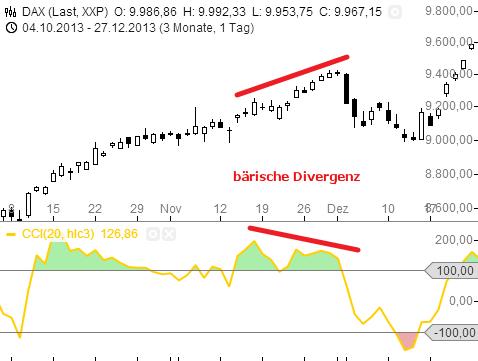 Trading-mit-dem-CCI-Rene-Berteit-GodmodeTrader.de-13