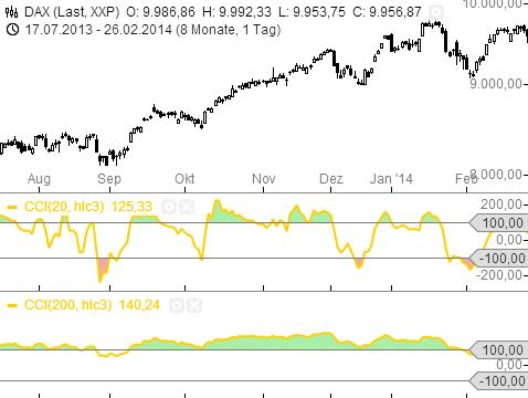 Trading-mit-dem-CCI-Rene-Berteit-GodmodeTrader.de-5