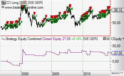 Trading-mit-dem-CCI-Rene-Berteit-GodmodeTrader.de-12