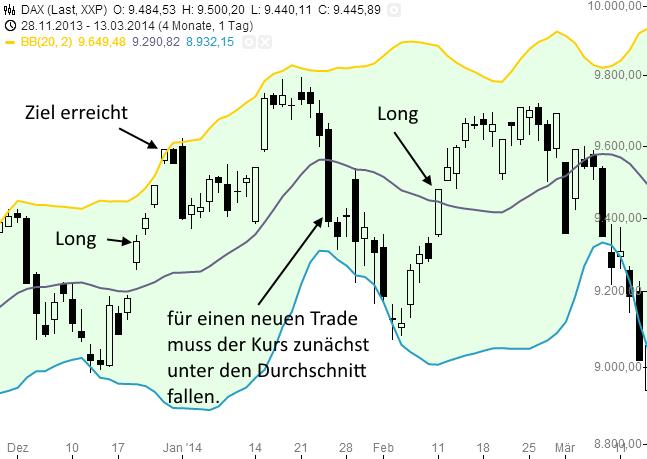 Bollinger-Bänder-in-der-Tradingpraxis-Rene-Berteit-GodmodeTrader.de-8