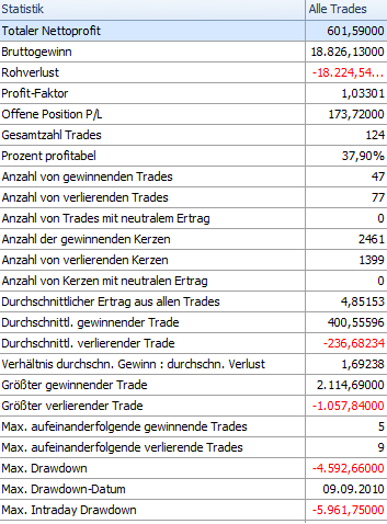 Chance-Risiko-Verhältnis-verstehen-Chartanalyse-Rene-Berteit-GodmodeTrader.de-3