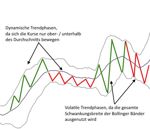 Bollinger-Bänder-in-der-Praxis-Teil-3-Rene-Berteit-GodmodeTrader.de-2