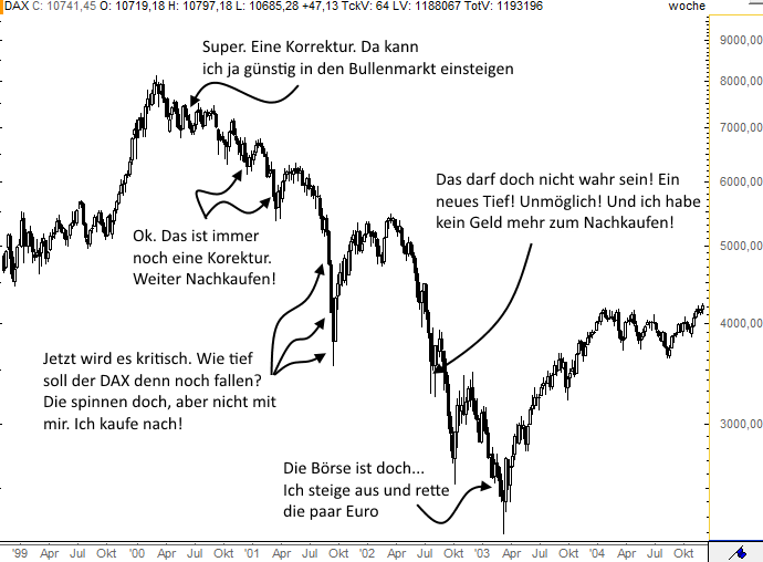 Wenn-Verbilligen-nicht-funktioniert-dann-Rene-Berteit-GodmodeTrader.de-2