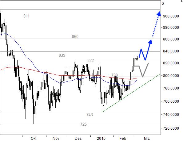 PALLADIUM-Das-neue-Gold-Chartanalyse-Rene-Berteit-GodmodeTrader.de-1