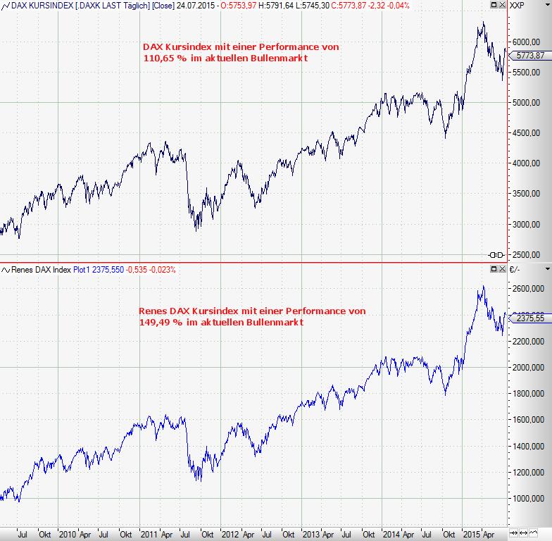 Anlagestrategie-Besser-als-der-DAX-Chartanalyse-Rene-Berteit-GodmodeTrader.de-1